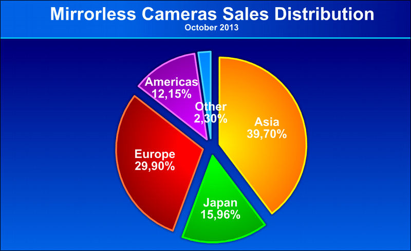 Kamera-Markt-Daten-3