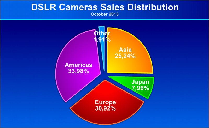 Kamera-Markt-Daten-4