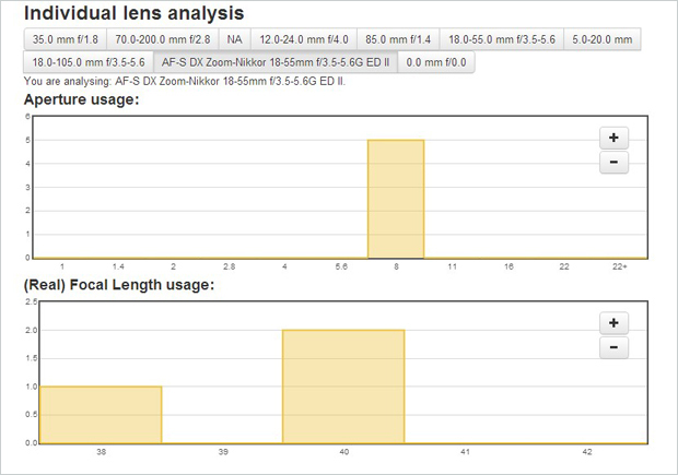 Lightroom-Analytics-Aperture-Focal-Length