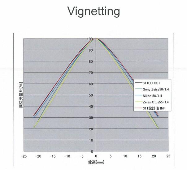 Sigma-50-mm-f-1.4-Art-Vignettierung
