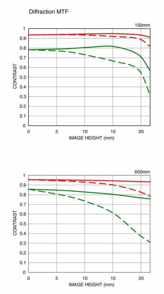 Sigma-150-600mm-diffraction-MTF-charts