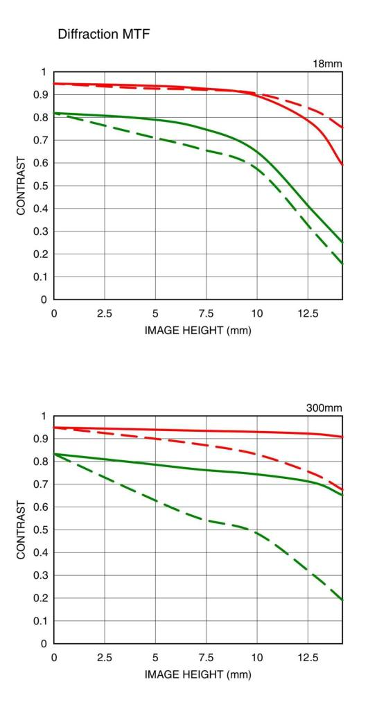 Sigma-18-300mm-diffraction-MTF-chart