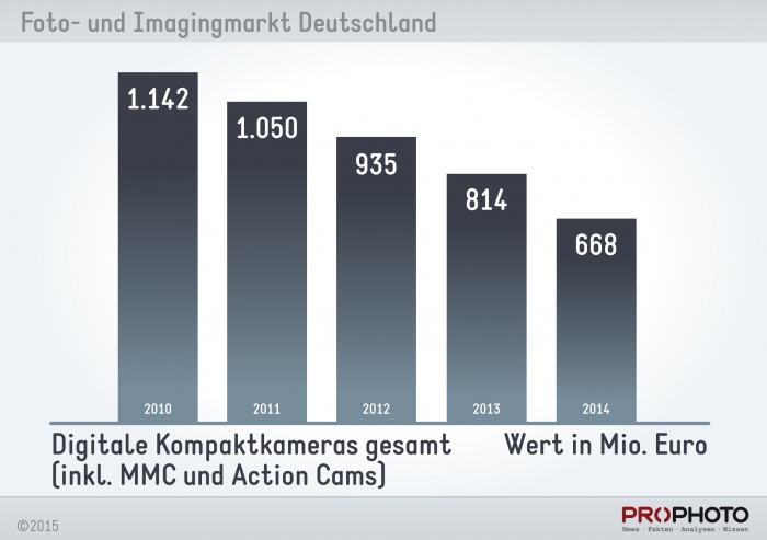 chart_kompaktkameras_wert