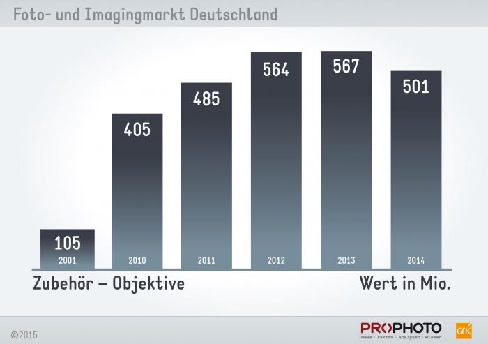 chart_objektive_wert