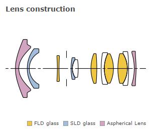 Sigma-DP0-Quattro-Lens-Construction