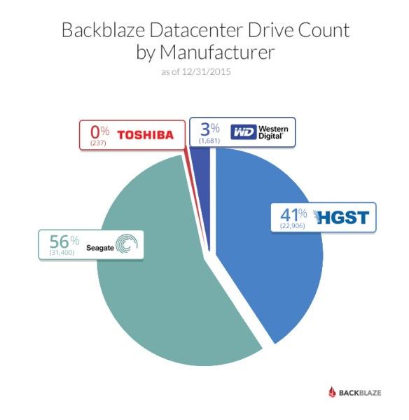 2015-drive-count-piechart