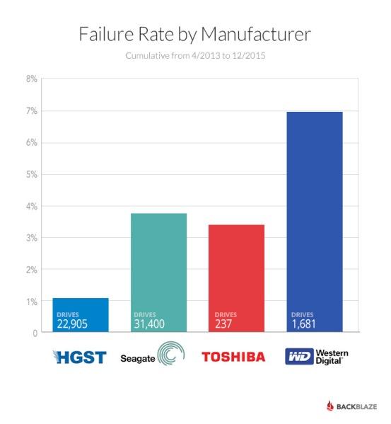 2015-drive-failures-barchart-12691_PIC1