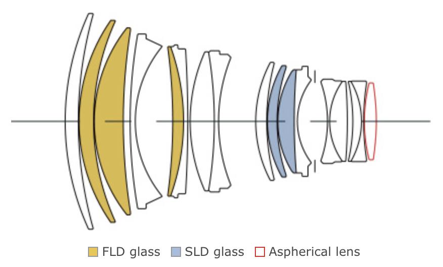 SIGMA-105mm-f1.4-DG-HSM-Art-lens-design-optische-Rechnung